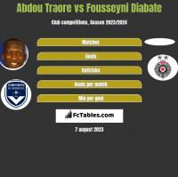 Abdou Traore vs Fousseyni Diabate h2h player stats