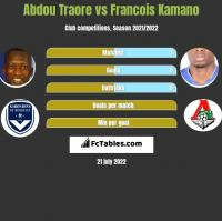 Abdou Traore vs Francois Kamano h2h player stats