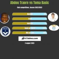 Abdou Traore vs Toma Basic h2h player stats