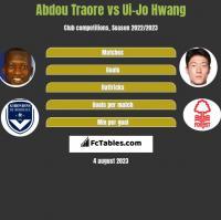 Abdou Traore vs Ui-Jo Hwang h2h player stats