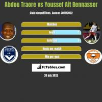 Abdou Traore vs Youssef Ait Bennasser h2h player stats