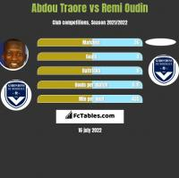 Abdou Traore vs Remi Oudin h2h player stats
