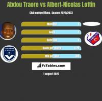 Abdou Traore vs Albert-Nicolas Lottin h2h player stats