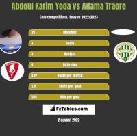 Abdoul Karim Yoda vs Adama Traore h2h player stats