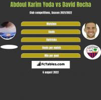 Abdoul Karim Yoda vs David Rocha h2h player stats