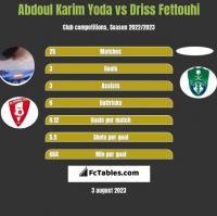 Abdoul Karim Yoda vs Driss Fettouhi h2h player stats