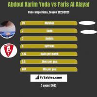 Abdoul Karim Yoda vs Faris Al Alayaf h2h player stats