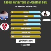 Abdoul Karim Yoda vs Jonathan Cafu h2h player stats
