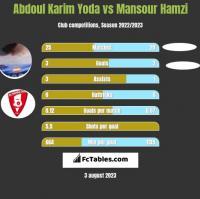 Abdoul Karim Yoda vs Mansour Hamzi h2h player stats