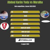 Abdoul Karim Yoda vs Muralha h2h player stats