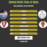 Abdoul Karim Yoda vs Nano h2h player stats