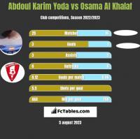 Abdoul Karim Yoda vs Osama Al Khalaf h2h player stats