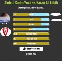 Abdoul Karim Yoda vs Hasan Al-Habib h2h player stats