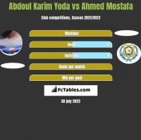 Abdoul Karim Yoda vs Ahmed Mostafa h2h player stats