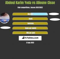Abdoul Karim Yoda vs Alioune Cisse h2h player stats