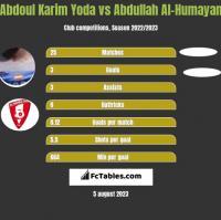 Abdoul Karim Yoda vs Abdullah Al-Humayan h2h player stats