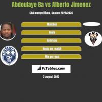 Abdoulaye Ba vs Alberto Jimenez h2h player stats