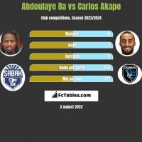 Abdoulaye Ba vs Carlos Akapo h2h player stats