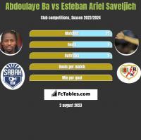Abdoulaye Ba vs Esteban Ariel Saveljich h2h player stats