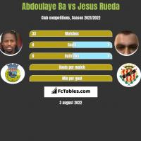 Abdoulaye Ba vs Jesus Rueda h2h player stats