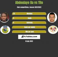 Abdoulaye Ba vs Tito h2h player stats
