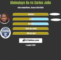 Abdoulaye Ba vs Carlos Julio h2h player stats