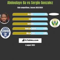 Abdoulaye Ba vs Sergio Gonzalez h2h player stats