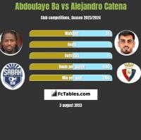 Abdoulaye Ba vs Alejandro Catena h2h player stats