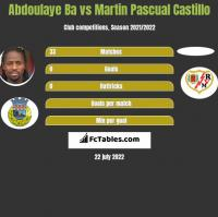 Abdoulaye Ba vs Martin Pascual Castillo h2h player stats