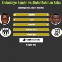 Abdoulaye Bamba vs Abdul Rahman Baba h2h player stats
