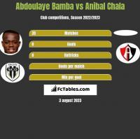 Abdoulaye Bamba vs Anibal Chala h2h player stats