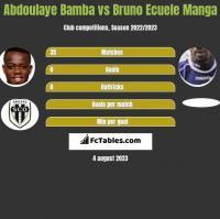 Abdoulaye Bamba vs Bruno Ecuele Manga h2h player stats