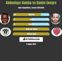 Abdoulaye Bamba vs Daniel Congre h2h player stats