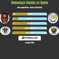 Abdoulaye Bamba vs Dante h2h player stats
