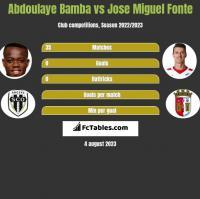 Abdoulaye Bamba vs Jose Miguel Fonte h2h player stats