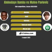 Abdoulaye Bamba vs Mateo Pavlovic h2h player stats