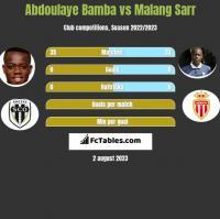 Abdoulaye Bamba vs Malang Sarr h2h player stats