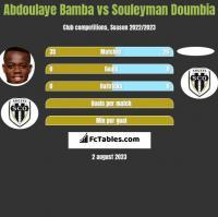 Abdoulaye Bamba vs Souleyman Doumbia h2h player stats