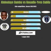 Abdoulaye Bamba vs Kouadio-Yves Dabila h2h player stats