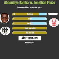 Abdoulaye Bamba vs Jonathan Panzo h2h player stats