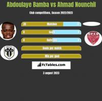 Abdoulaye Bamba vs Ahmad Nounchil h2h player stats