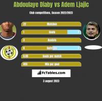 Abdoulaye Diaby vs Adem Ljajic h2h player stats