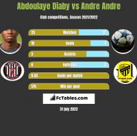 Abdoulaye Diaby vs Andre Andre h2h player stats