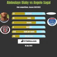Abdoulaye Diaby vs Angelo Sagal h2h player stats