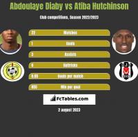 Abdoulaye Diaby vs Atiba Hutchinson h2h player stats