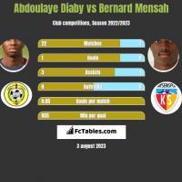 Abdoulaye Diaby vs Bernard Mensah h2h player stats