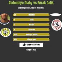 Abdoulaye Diaby vs Burak Calik h2h player stats