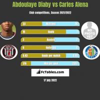 Abdoulaye Diaby vs Carles Alena h2h player stats