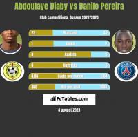Abdoulaye Diaby vs Danilo Pereira h2h player stats