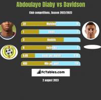 Abdoulaye Diaby vs Davidson h2h player stats